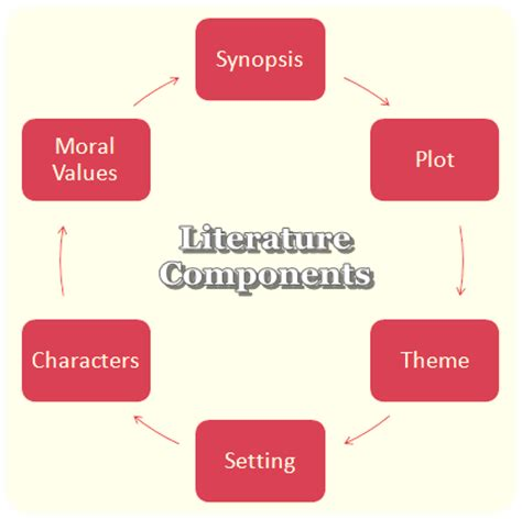 Literature review for phd proposal